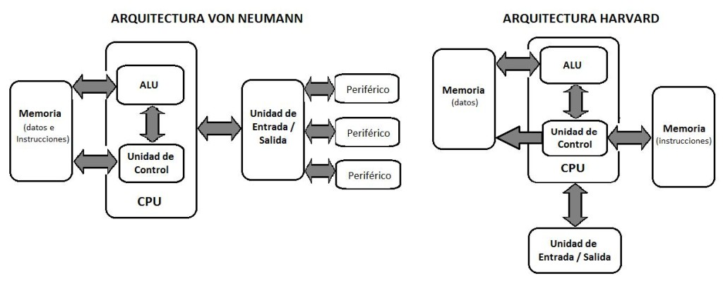 Arquitecturas informaticas