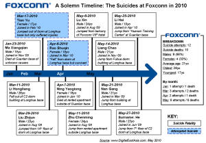 Foxconn Suicides