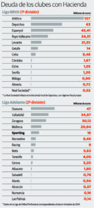 Datos Deuda futbol