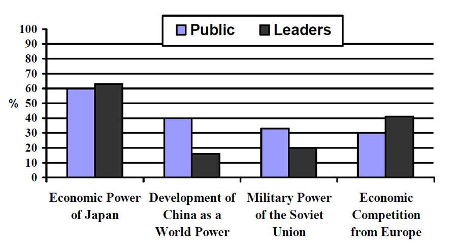 Estudio de 1991 sobre la percepción de amenazas para la seguridad nacional entre la opinión pública y los líderes de Estados Unidos